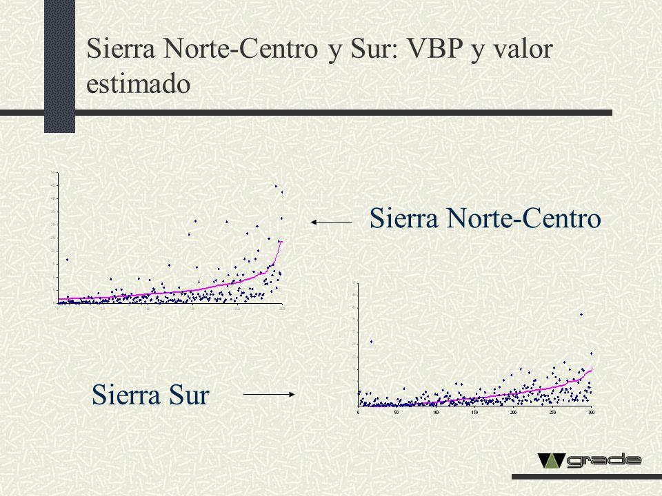 Sierra Norte-Centro y Sur: VBP y valor estimado