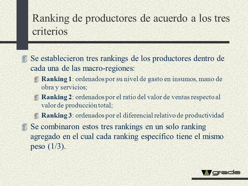 Ranking de productores de acuerdo a los tres criterios