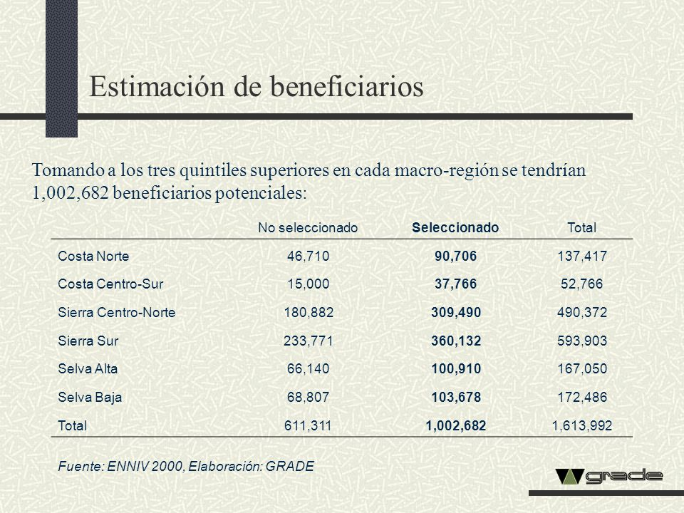Estimación de beneficiarios