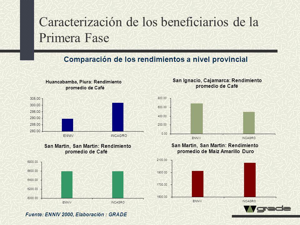 Caracterización de los beneficiarios de la Primera Fase
