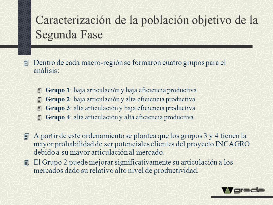 Caracterización de la población objetivo de la Segunda Fase