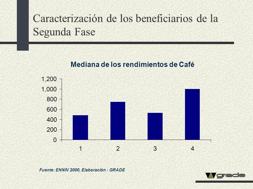 Caracterización de los beneficiarios de la Segunda Fase