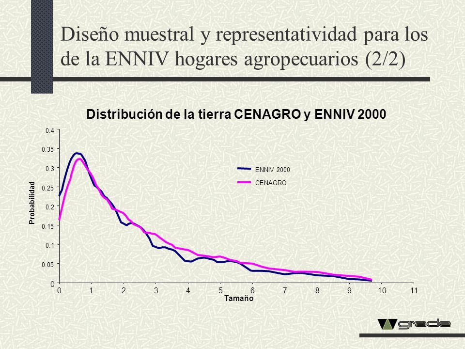 Diseño muestral y representatividad para los de la ENNIV hogares agropecuarios (2/2)