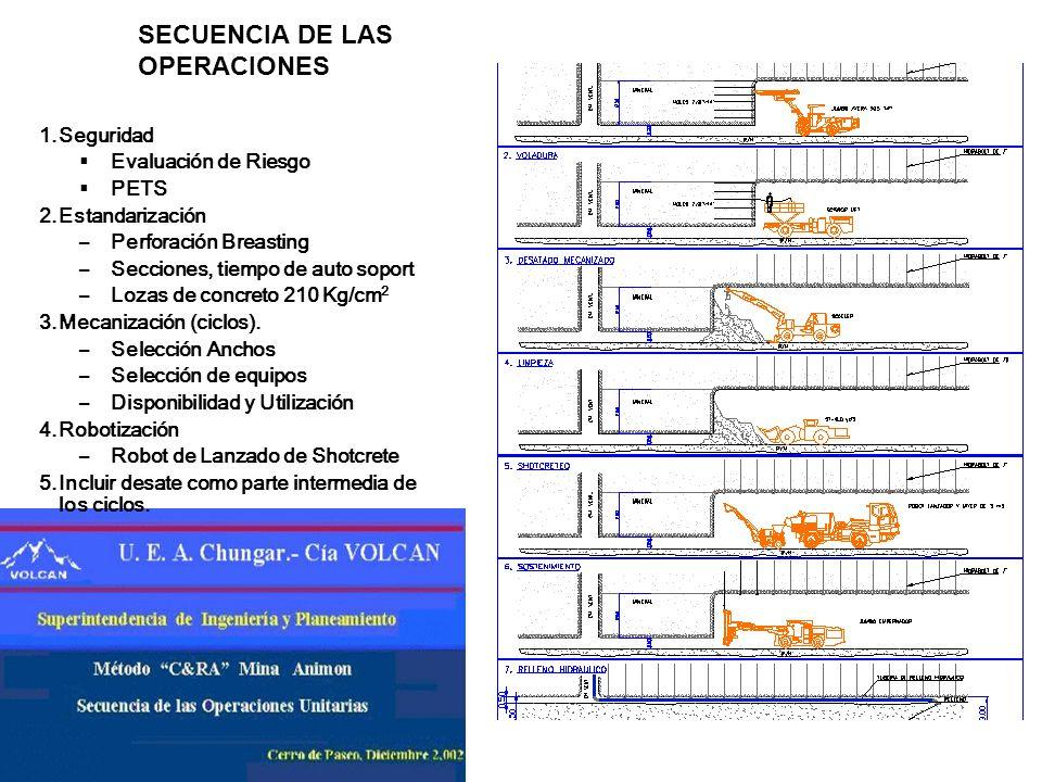 SECUENCIA DE LAS OPERACIONES