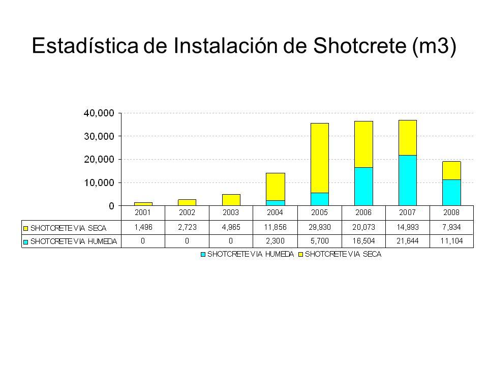 Estadística de Instalación de Shotcrete (m3)
