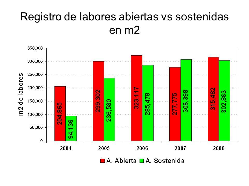 Registro de labores abiertas vs sostenidas en m2