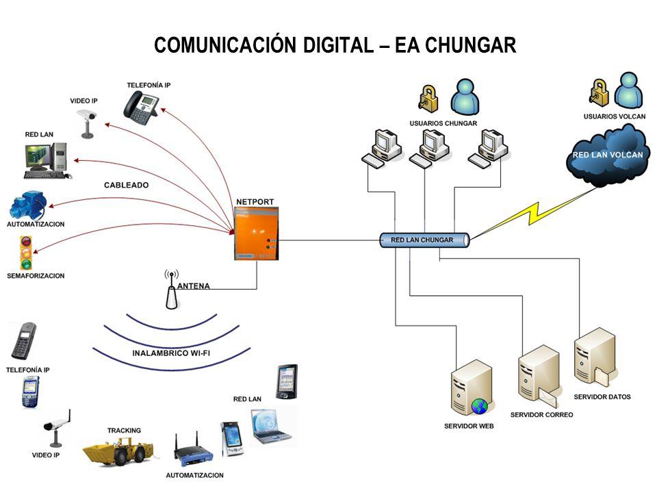 COMUNICACIÓN DIGITAL – EA CHUNGAR