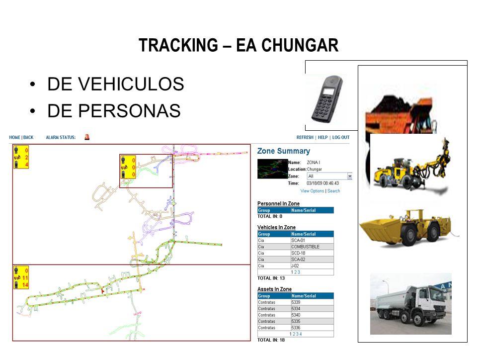 TRACKING – EA CHUNGAR DE VEHICULOS DE PERSONAS