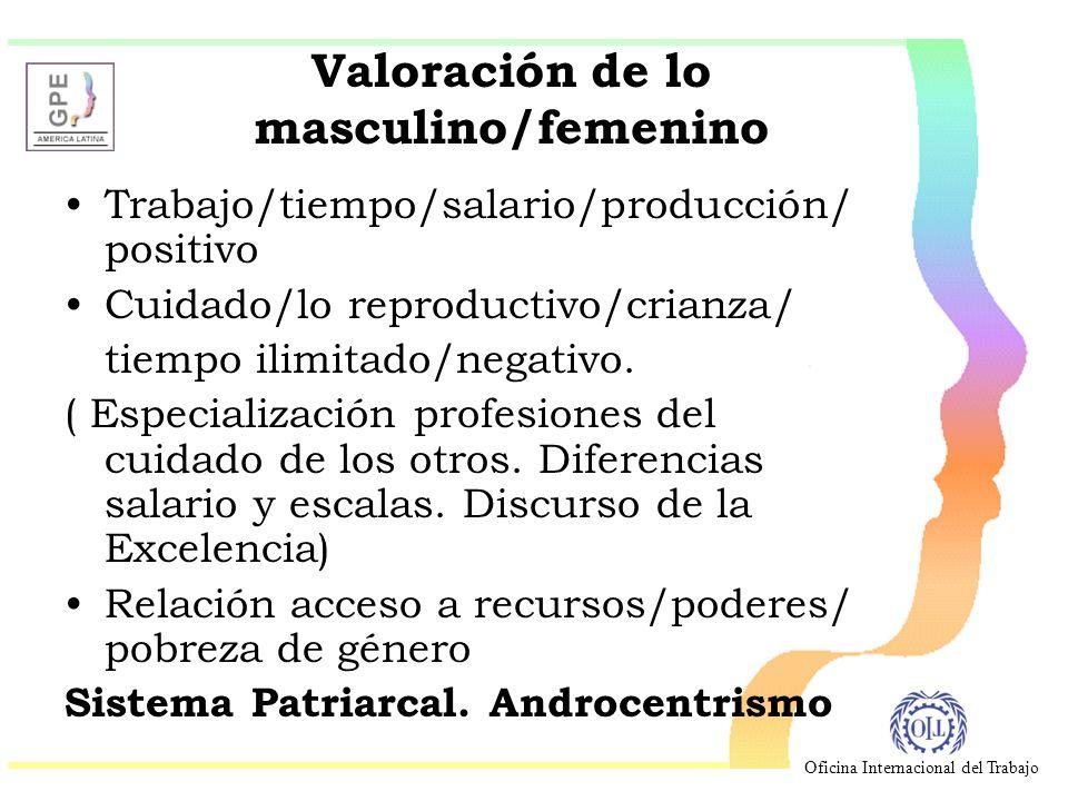 Valoración de lo masculino/femenino