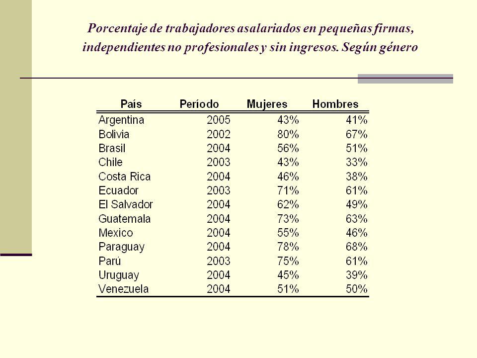 Porcentaje de trabajadores asalariados en pequeñas firmas, independientes no profesionales y sin ingresos.