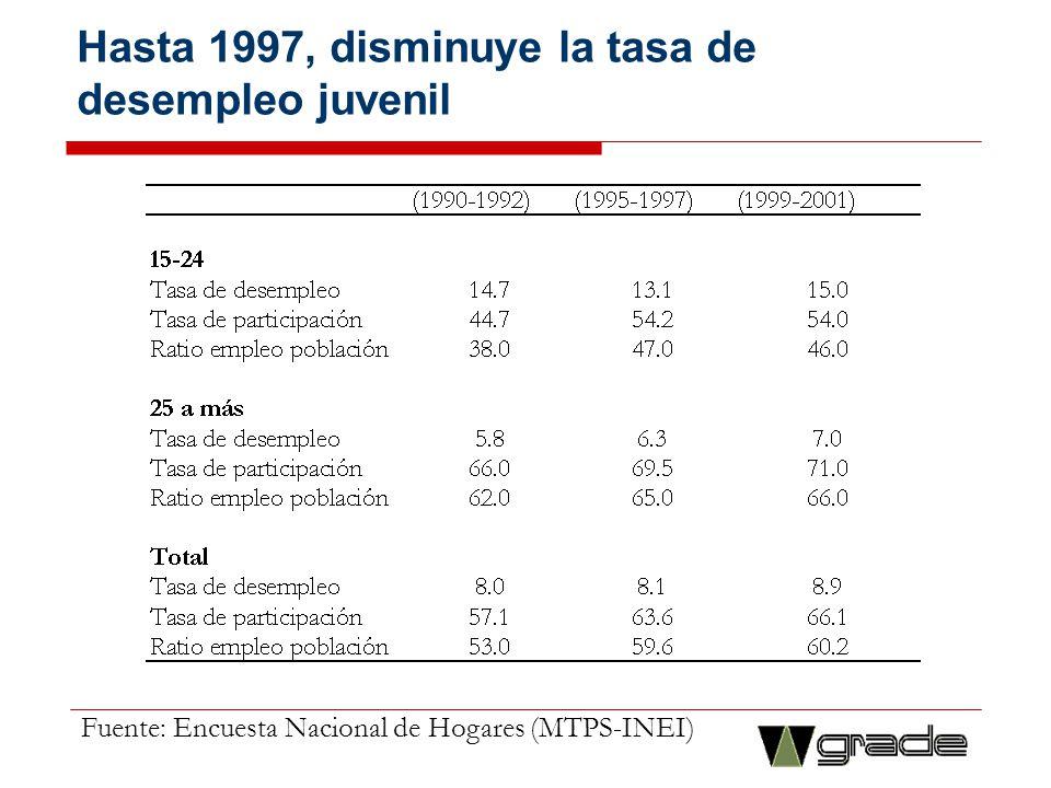 Hasta 1997, disminuye la tasa de desempleo juvenil