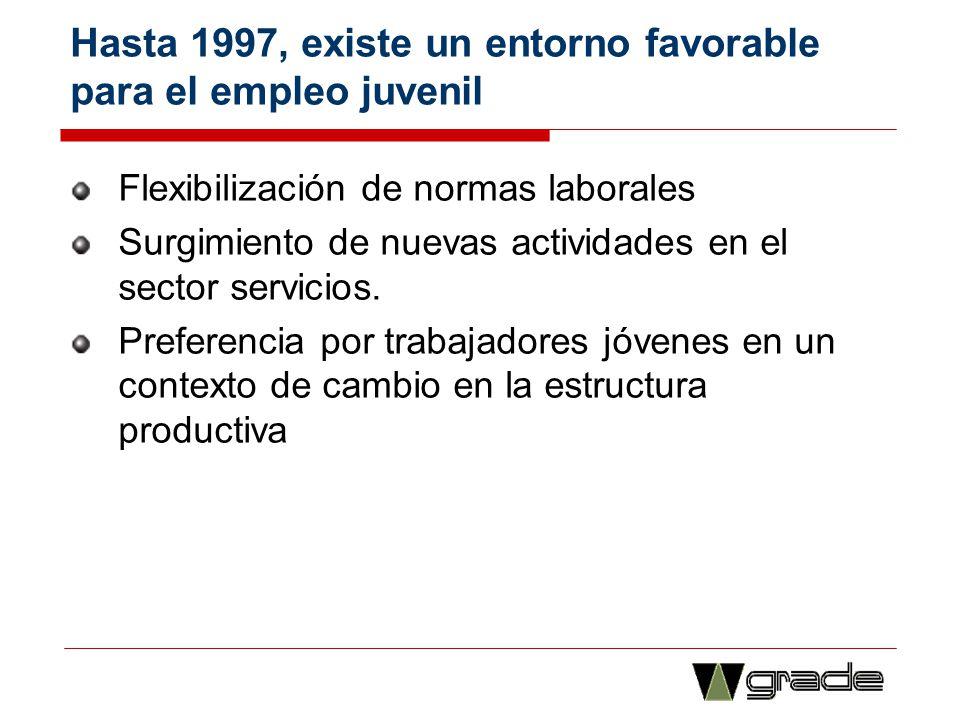 Hasta 1997, existe un entorno favorable para el empleo juvenil