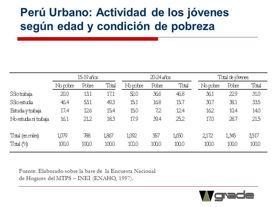 Perú Urbano: Actividad de los jóvenes según edad y condición de pobreza