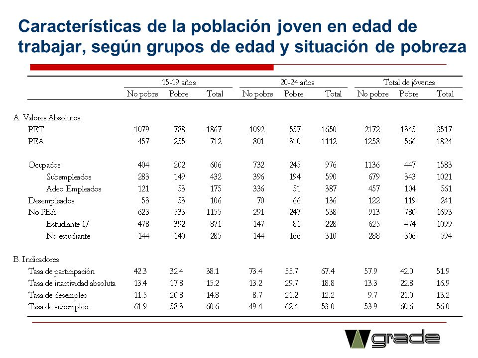 Características de la población joven en edad de trabajar, según grupos de edad y situación de pobreza