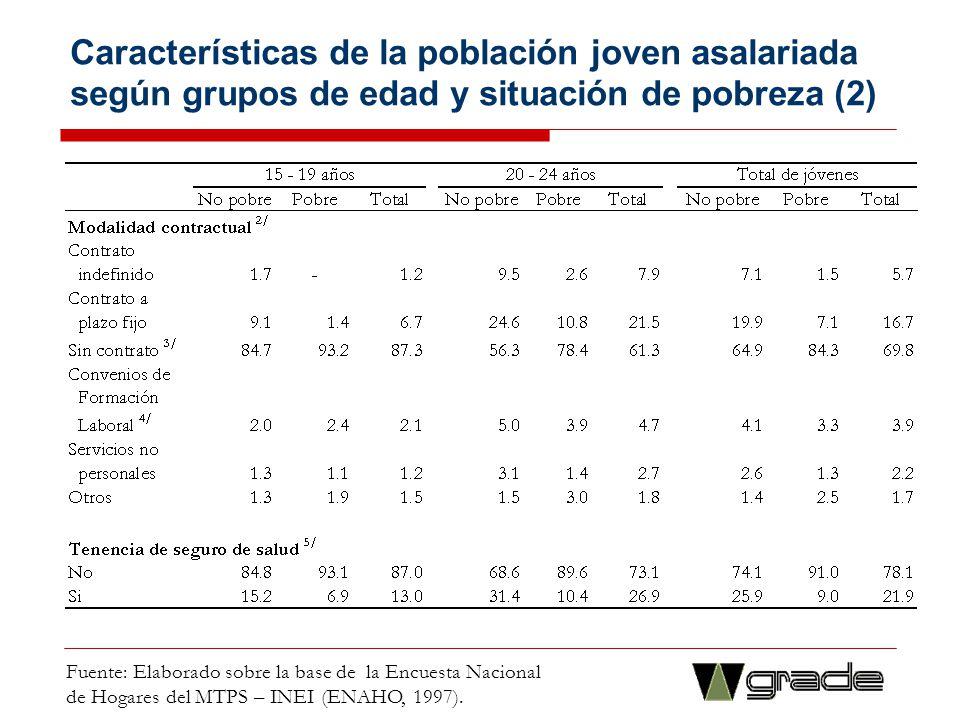 Características de la población joven asalariada según grupos de edad y situación de pobreza (2)