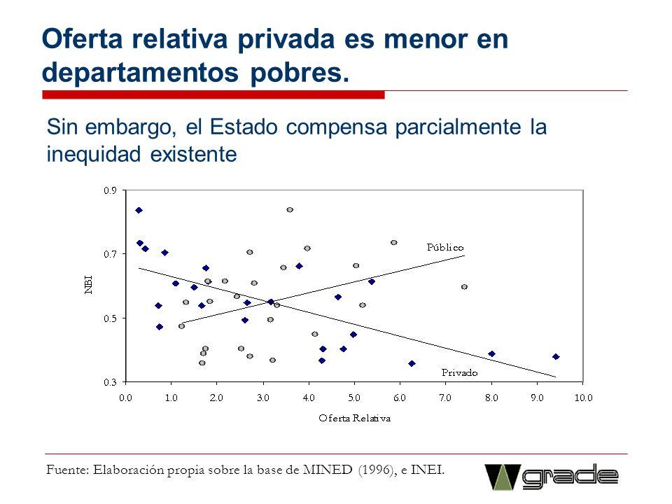 Oferta relativa privada es menor en departamentos pobres.