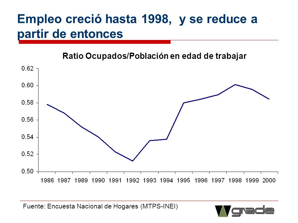 Empleo creció hasta 1998, y se reduce a partir de entonces