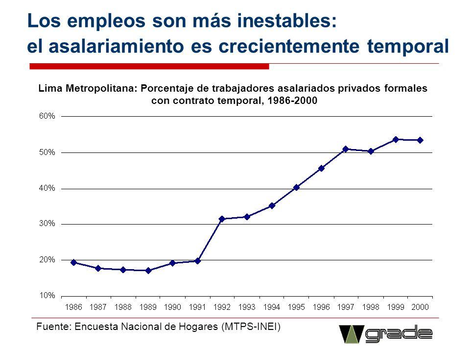 con contrato temporal, 1986-2000