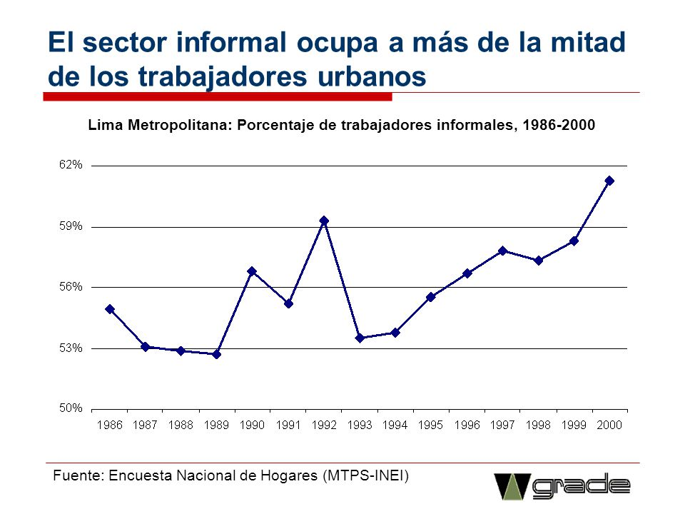 El sector informal ocupa a más de la mitad de los trabajadores urbanos
