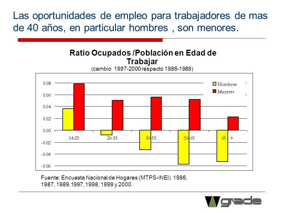 Ratio Ocupados /Población en Edad de Trabajar