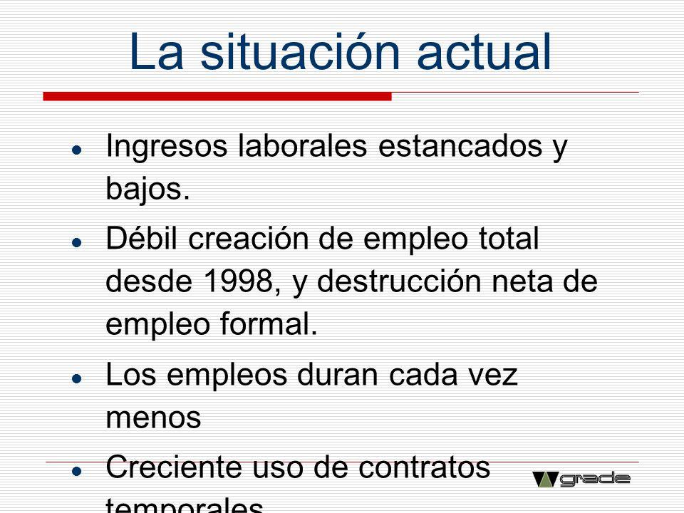 La situación actual Ingresos laborales estancados y bajos.