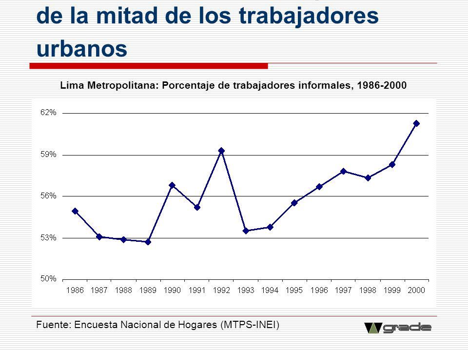 Lima Metropolitana: Porcentaje de trabajadores informales, 1986-2000