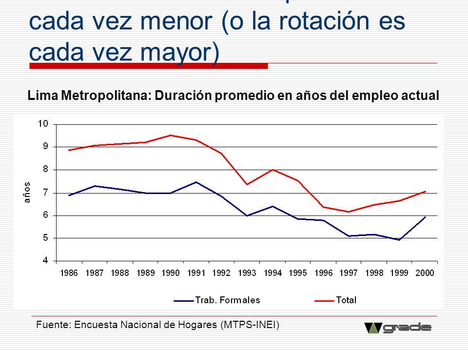 Lima Metropolitana: Duración promedio en años del empleo actual