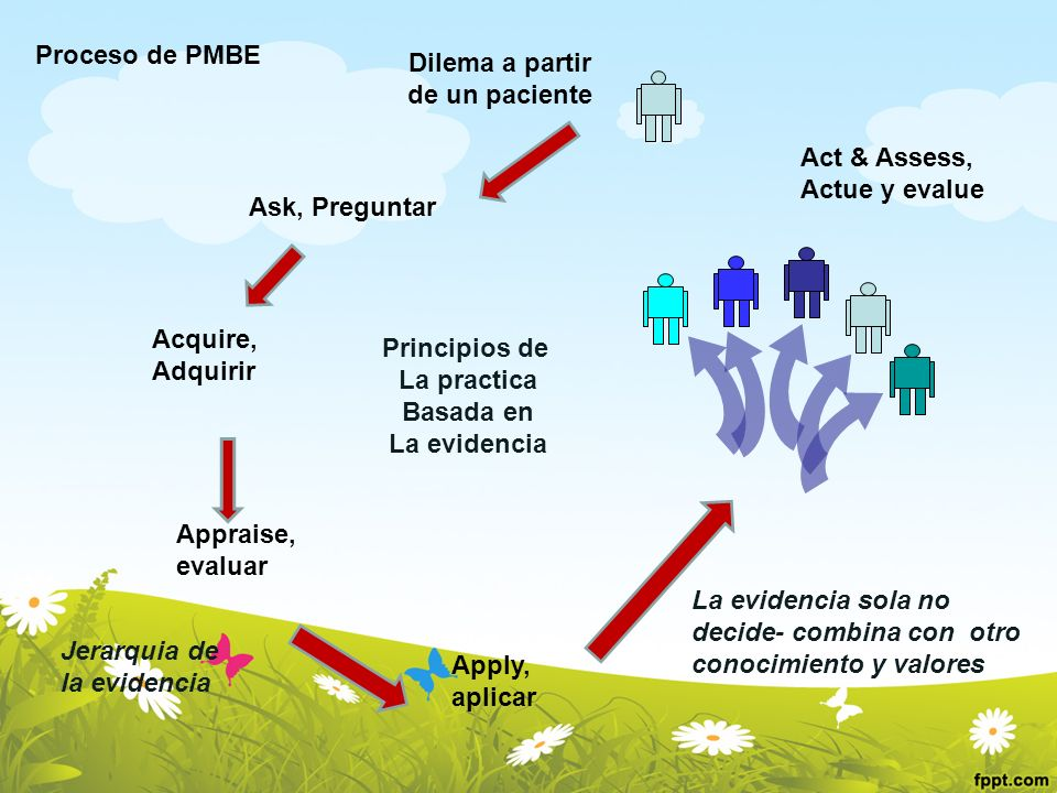 Proceso de PMBEDilema a partir. de un paciente. Act & Assess, Actue y evalue. Ask, Preguntar. Acquire,