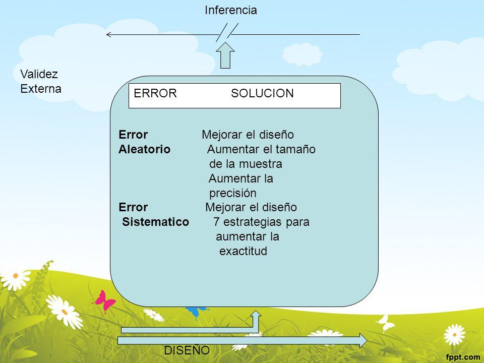 Inferencia Validez. Externa. ERROR SOLUCION. Error Mejorar el diseño.