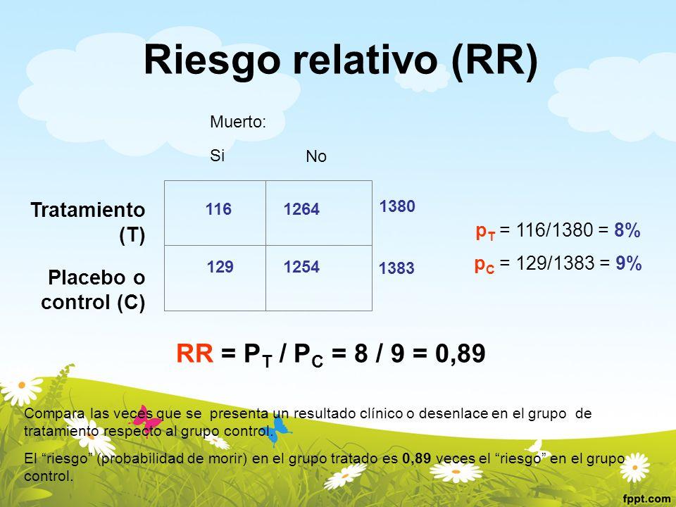 Riesgo relativo (RR) RR = PT / PC = 8 / 9 = 0,89 Tratamiento (T)