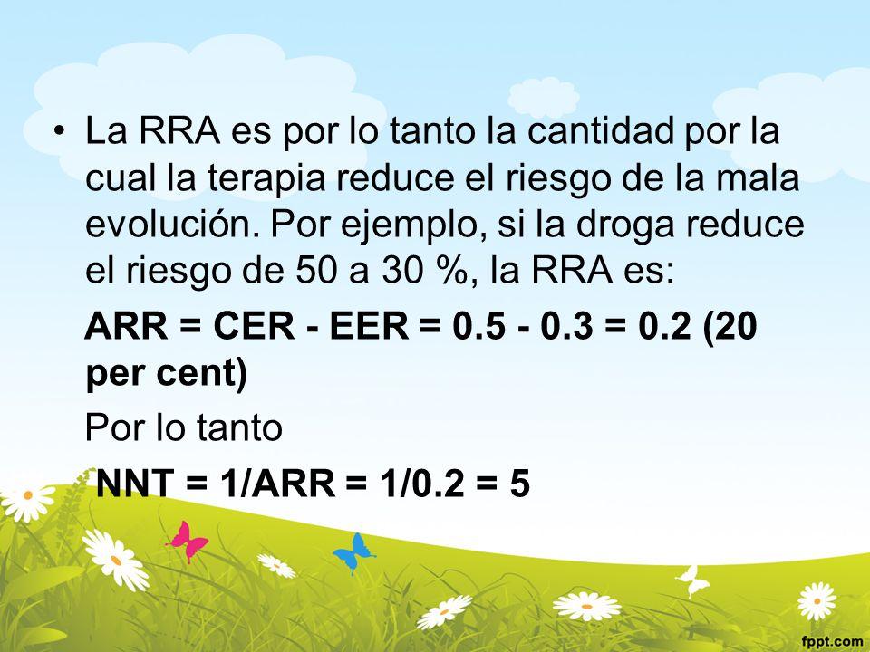 La RRA es por lo tanto la cantidad por la cual la terapia reduce el riesgo de la mala evolución. Por ejemplo, si la droga reduce el riesgo de 50 a 30 %, la RRA es: