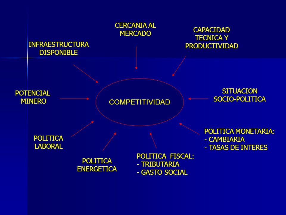 COMPETITIVIDAD CERCANIA AL MERCADO CAPACIDAD TECNICA Y PRODUCTIVIDAD