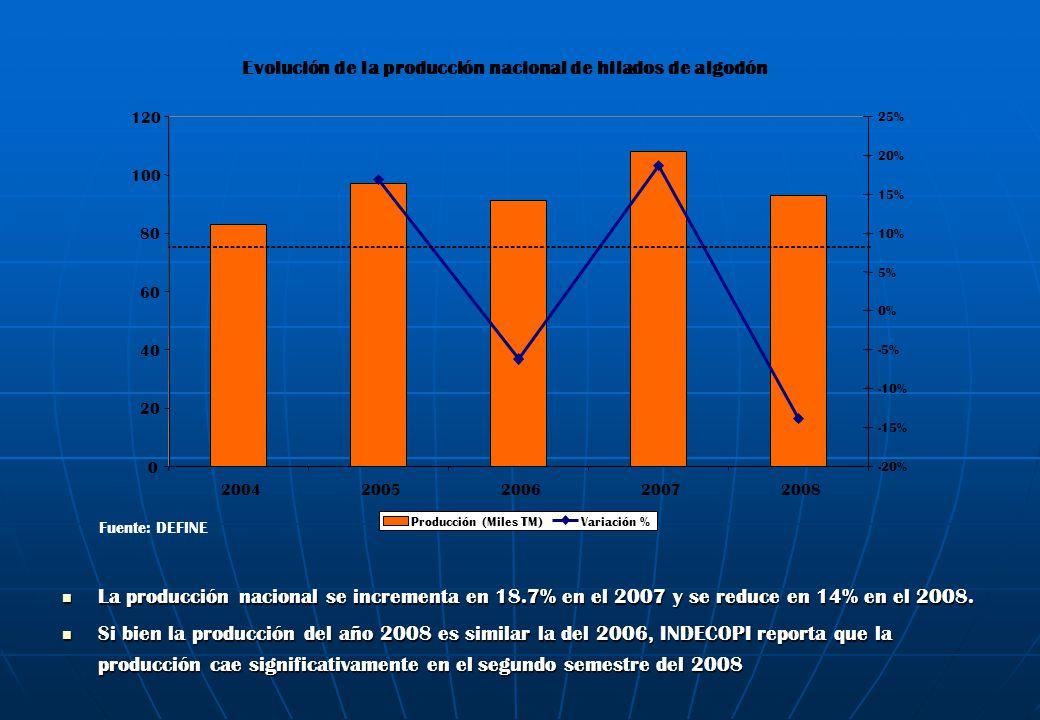 Evolución de la producción nacional de hilados de algodón