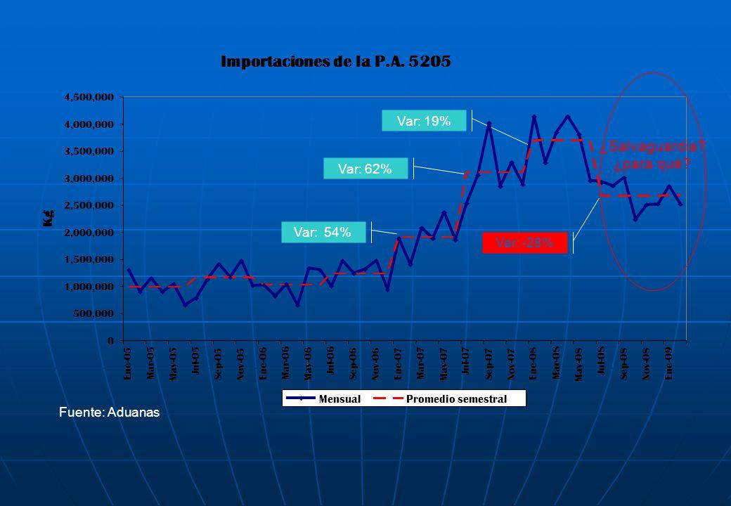 Importaciones de la P.A. 5205 ¿Salvaguardia ¿para qué Var: 19%