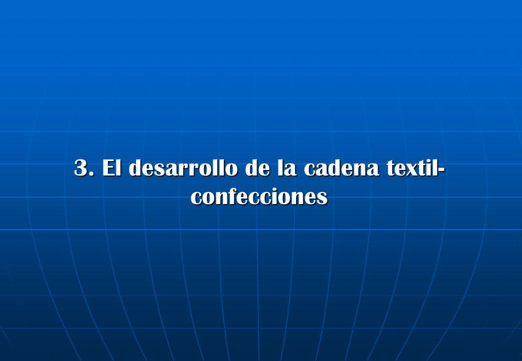 3. El desarrollo de la cadena textil-confecciones