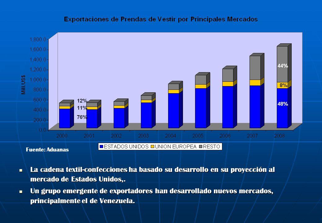 Fuente: Aduanas La cadena textil-confecciones ha basado su desarrollo en su proyección al mercado de Estados Unidos,.