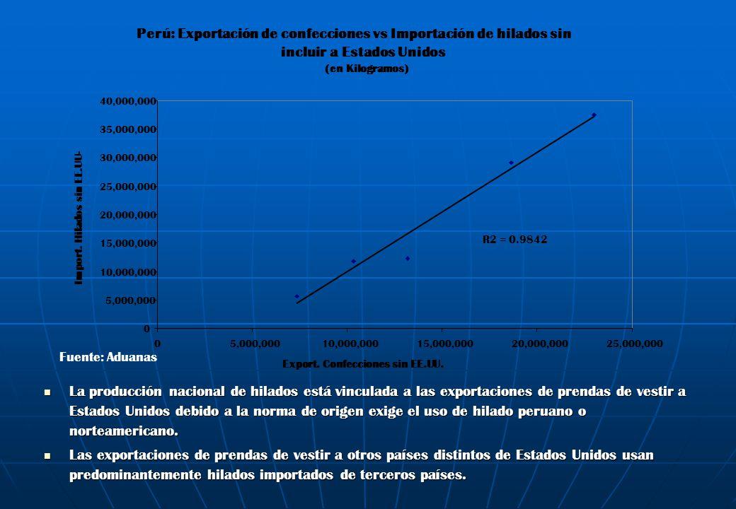 Perú: Exportación de confecciones vs Importación de hilados sin