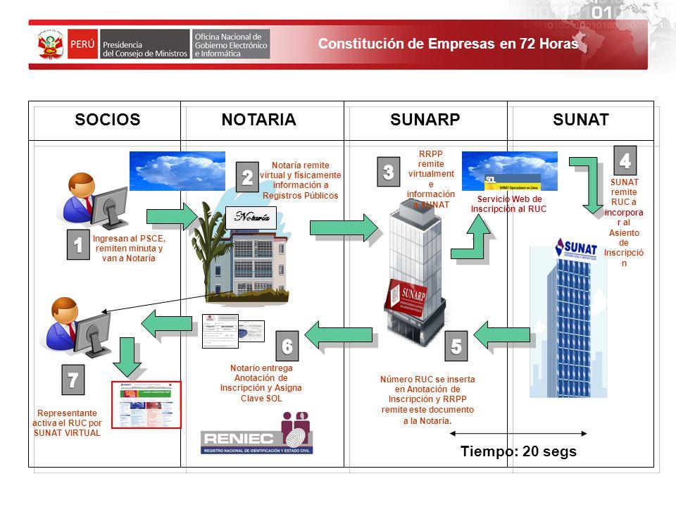 SOCIOS NOTARIA SUNARP SUNAT Tiempo: 20 segs Notaría 14 14