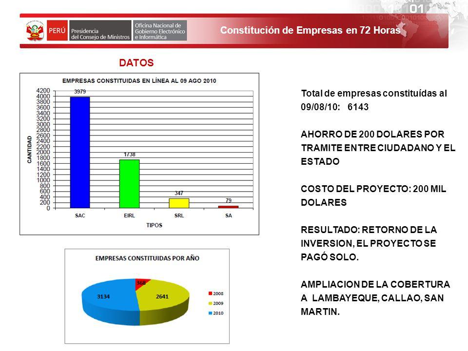 DATOS Total de empresas constituídas al 09/08/10: 6143 