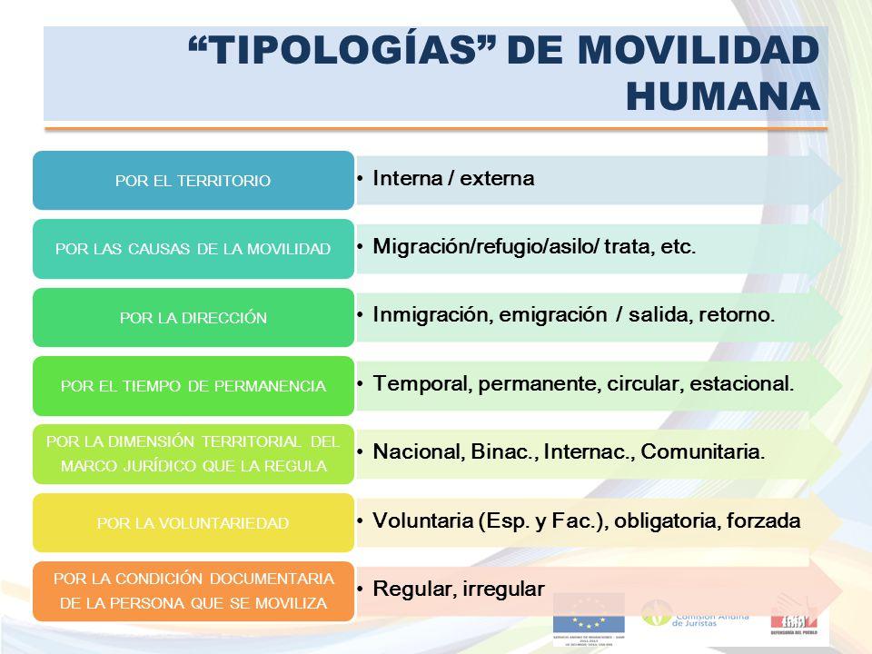 TIPOLOGÍAS DE MOVILIDAD HUMANA