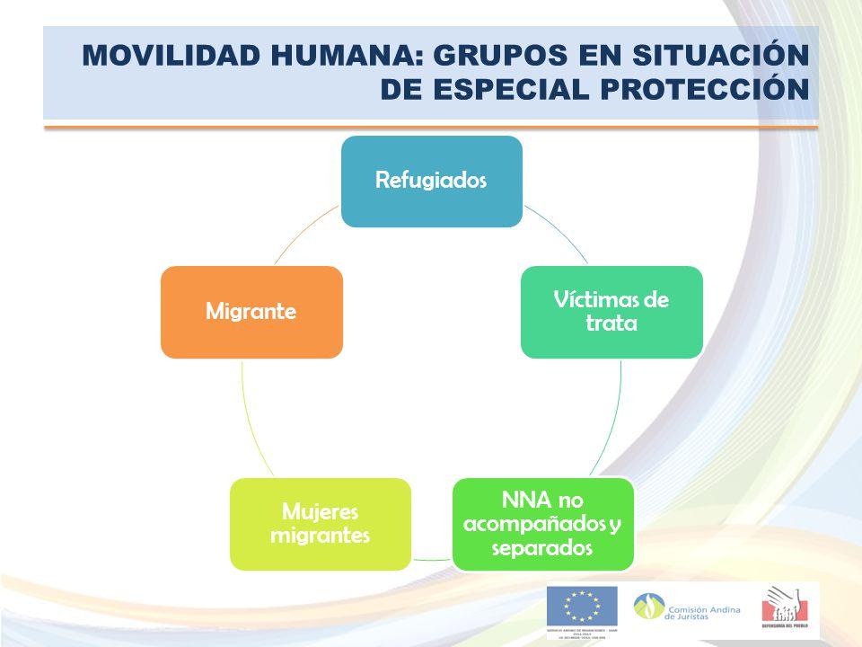MOVILIDAD HUMANA: GRUPOS EN SITUACIÓN DE ESPECIAL PROTECCIÓN