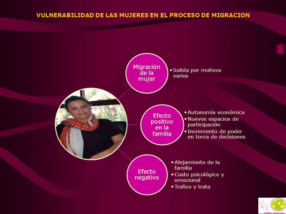 VULNERABILIDAD DE LAS MUJERES EN EL PROCESO DE MIGRACION