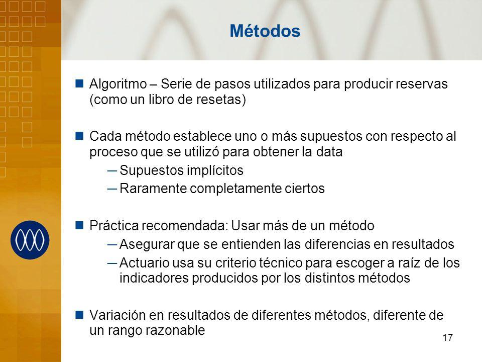 Métodos Algoritmo – Serie de pasos utilizados para producir reservas (como un libro de resetas)