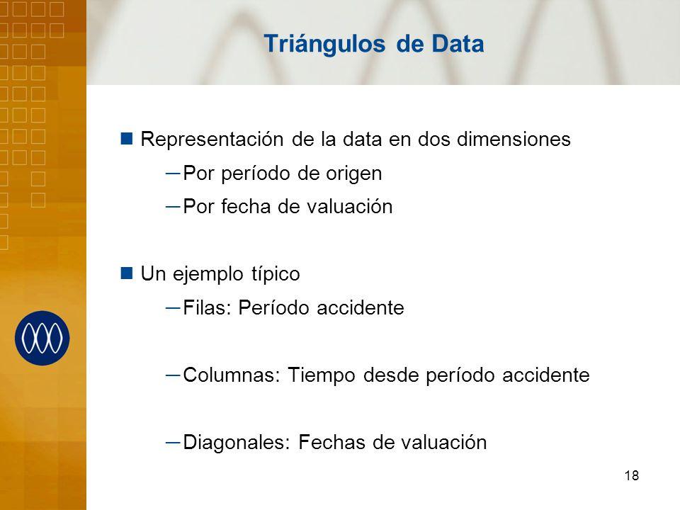 Triángulos de Data Representación de la data en dos dimensiones