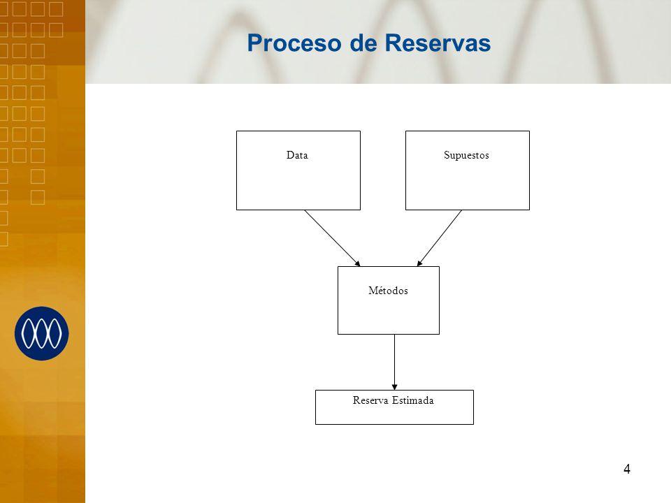 Proceso de Reservas Supuestos Data Métodos Reserva Estimada