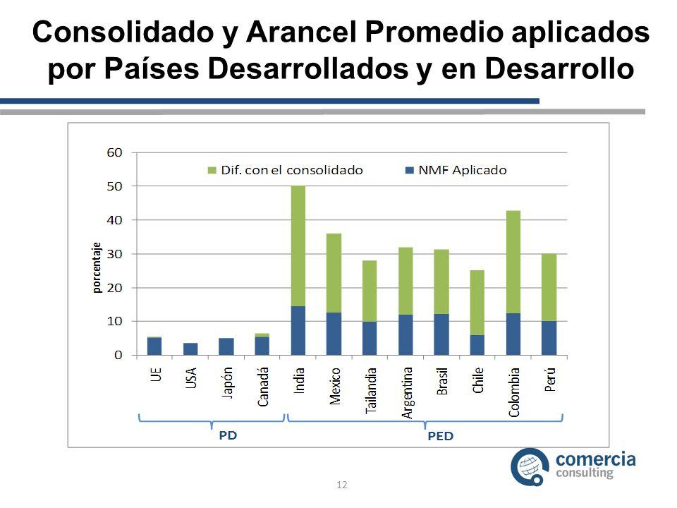 Consolidado y Arancel Promedio aplicados por Países Desarrollados y en Desarrollo
