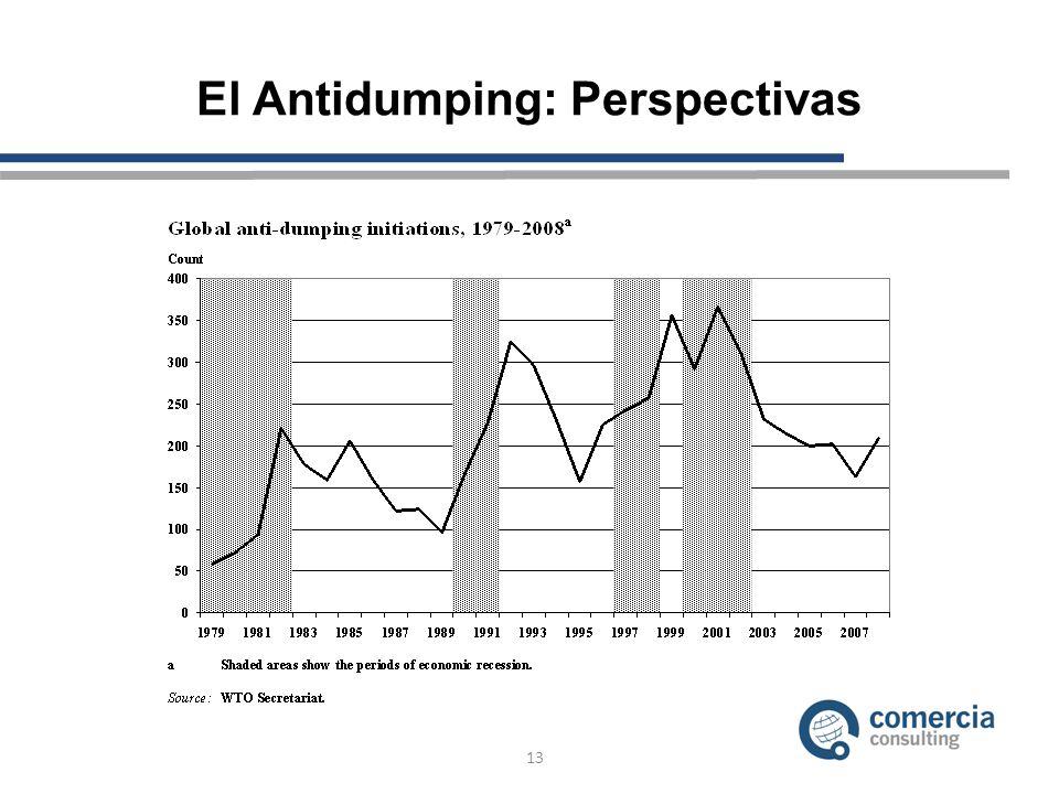 El Antidumping: Perspectivas