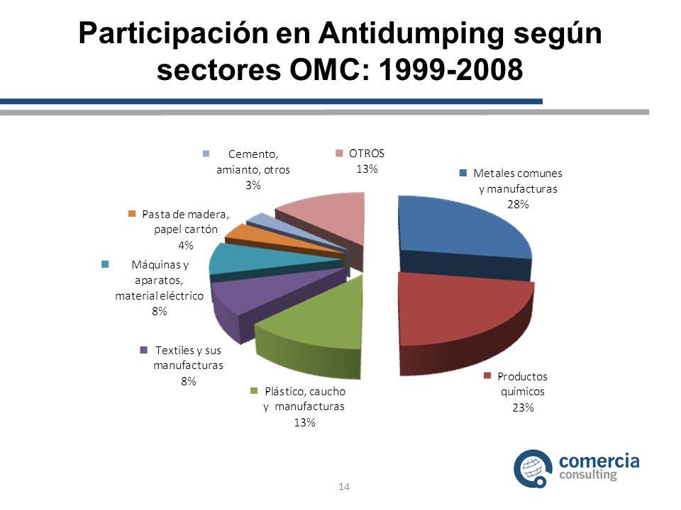 Participación en Antidumping según sectores OMC: 1999-2008