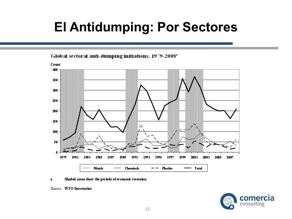 El Antidumping: Por Sectores