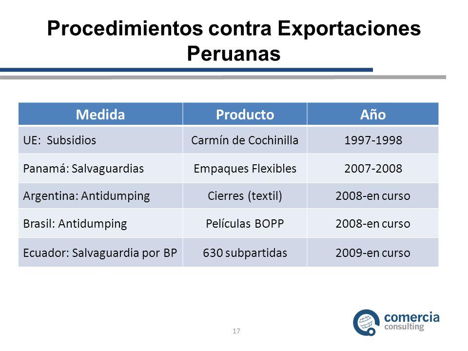 Procedimientos contra Exportaciones Peruanas